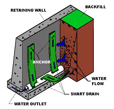 Smart drain how it works for Wall drainage system